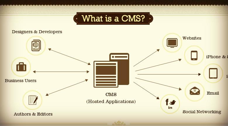 Cms Content Management System Best Hawaiian Deals