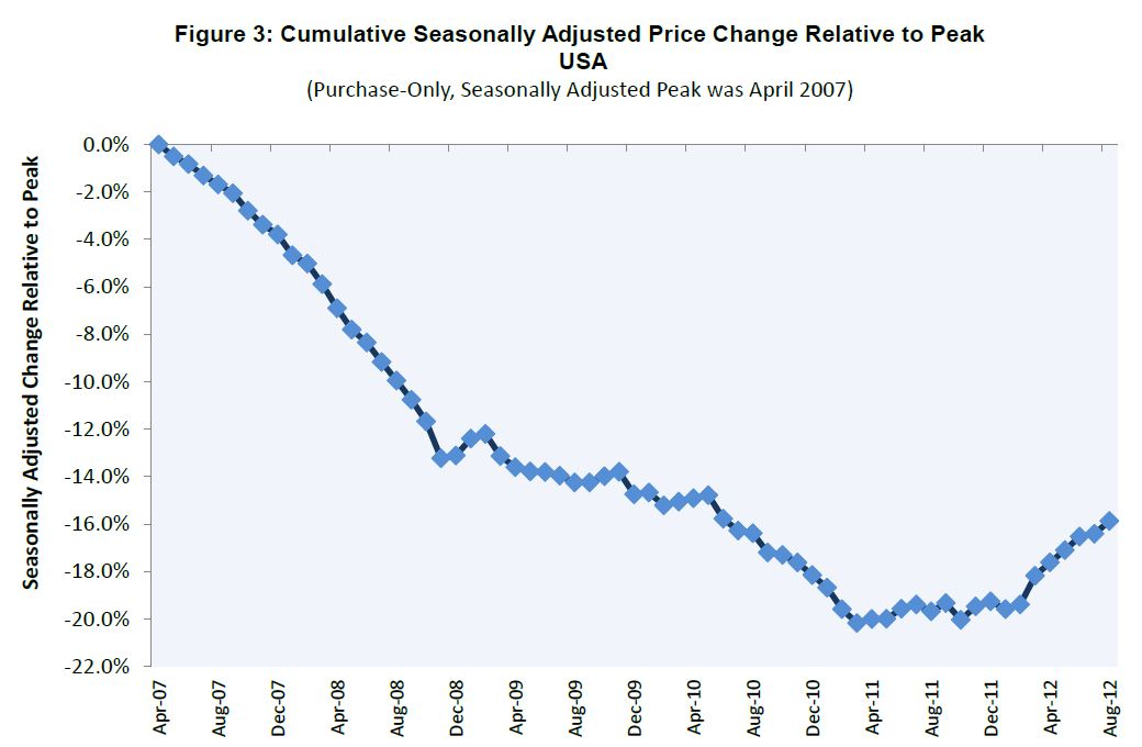 figure3 FHFA: home prices continue slowly inching upward