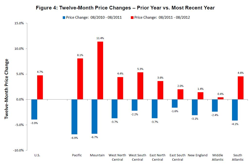 figure4 FHFA: home prices continue slowly inching upward
