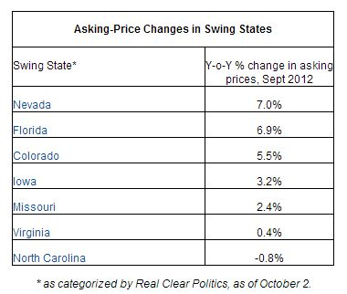 swing states Trulia: asking prices on homes for sale and rent rising