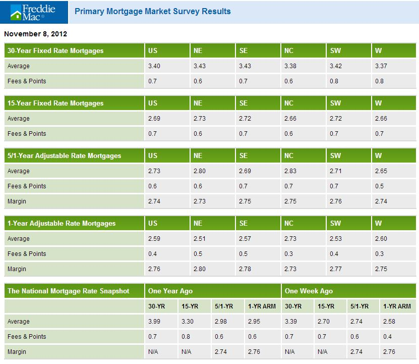 freddie mac pmms1 Freddie Mac: mortgage interest rates lose ground, still historically low