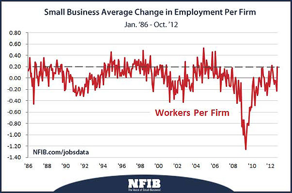 jobs data small businesses