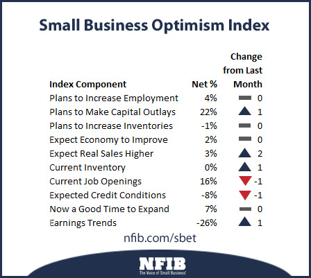 small business optimism graphic