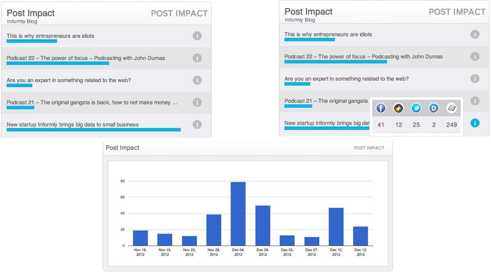 informly post impact