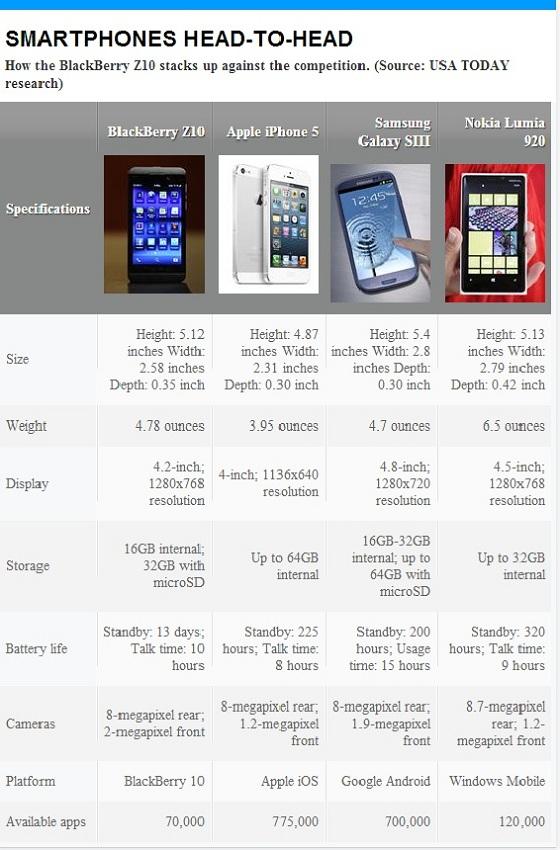 smartphone comparison chart