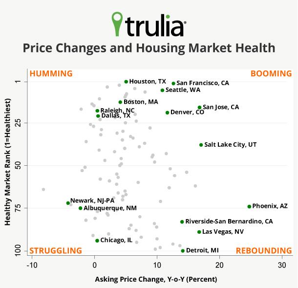 trulia price monitor
