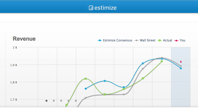 estimize Estimize: first open platform for financial estimates