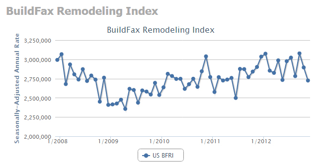remodeling index Remodeling index fell 6.0 percent in December