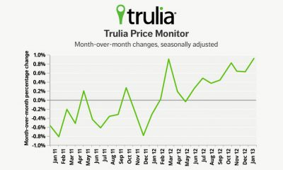 trulia price monitor
