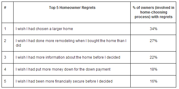 homeowner regrets