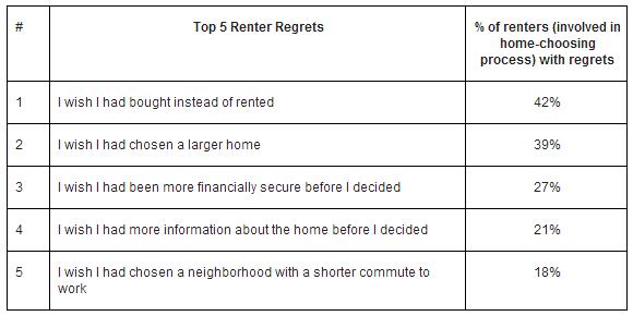 renter regrets