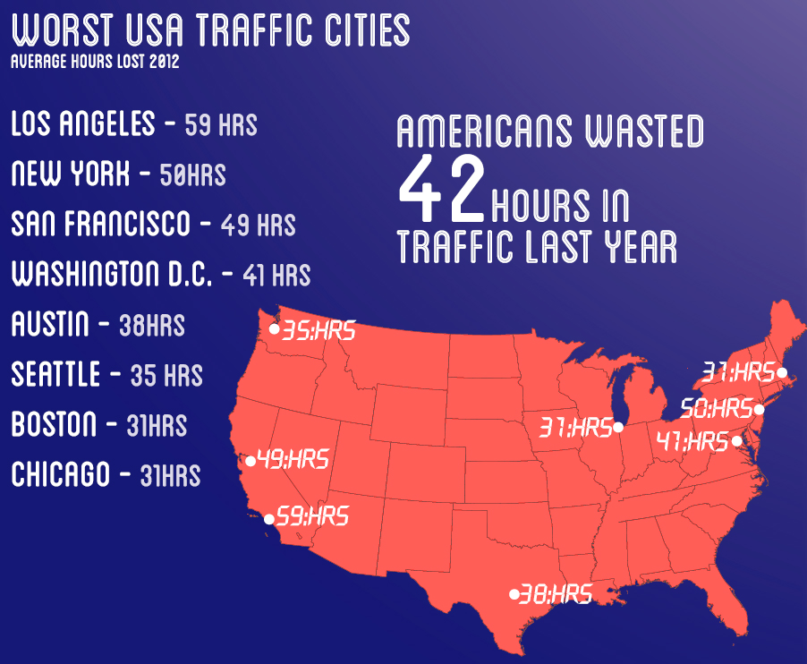 Top 10 worst traffic cities in america the american genius for Top ten cities in the us