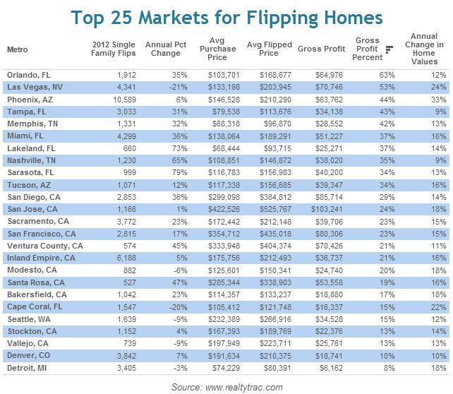 flipping Top 25 most profitable markets for flipping houses