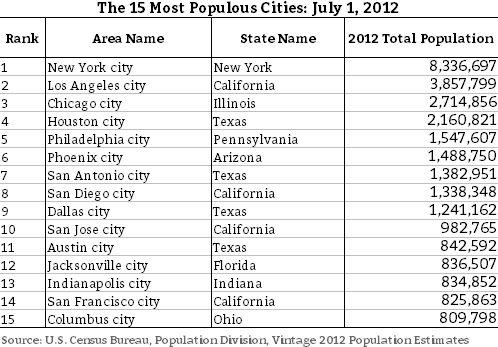 populous cities