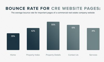 commercial real estate site bounce rate