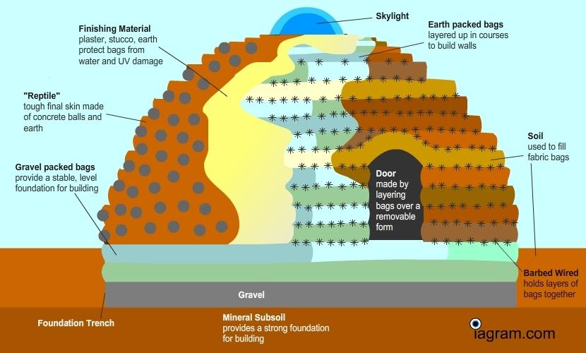 Superadobe Super Sustainable Building Phenomenon The