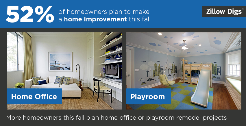52 of homeowners plan a home improvement this fall the for Zillow new york office