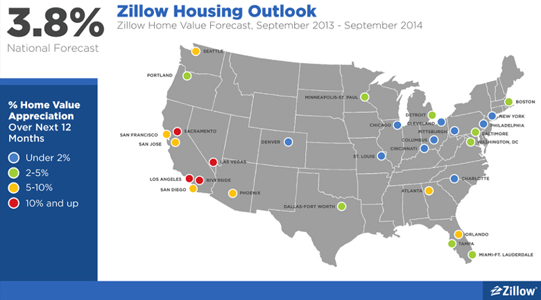 housing market forecast