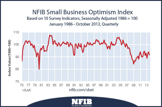 small-business-optimism-index
