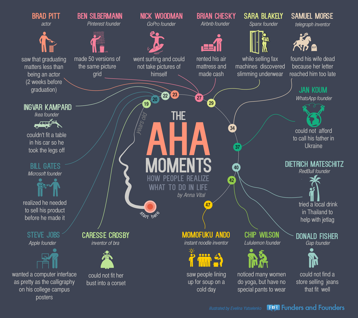 aha moments