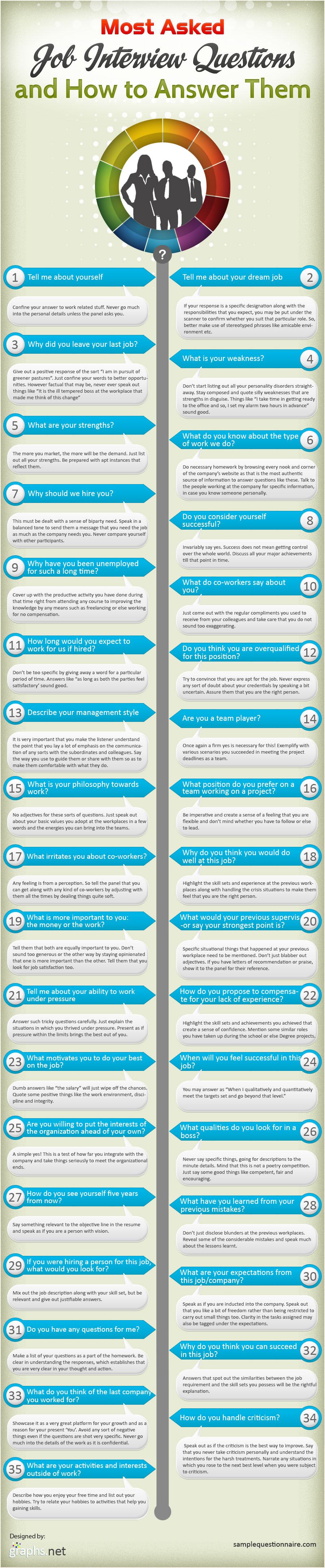 how to answer the most common job interview questions the 12 additional resources