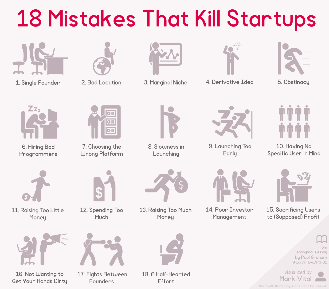 18 mistakes kill startups