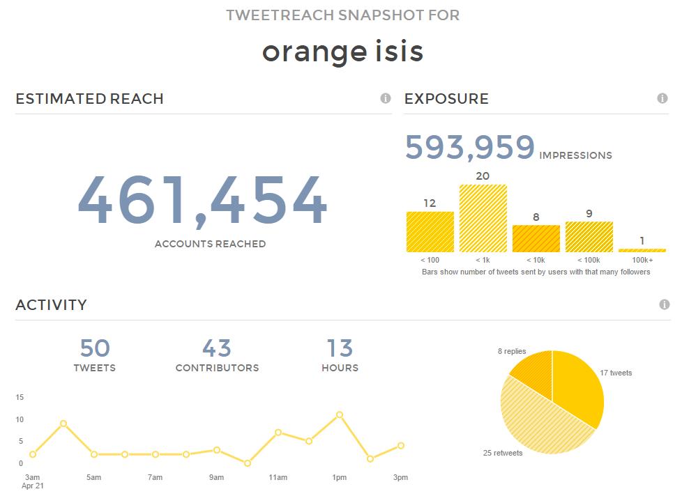 orangeisis