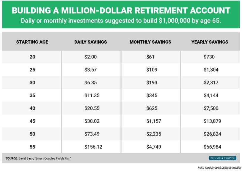 rich retirement