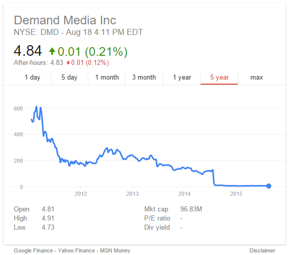demand-media-stock