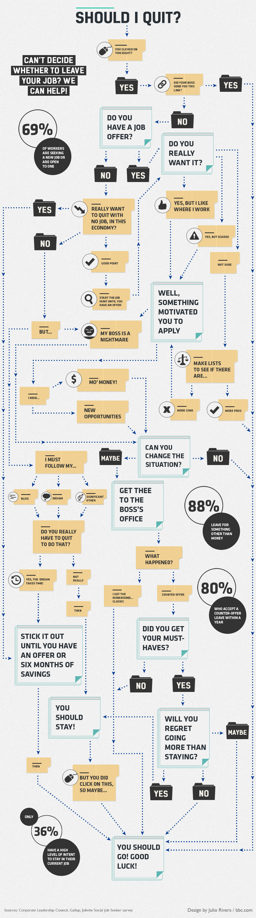 should-i-quit-flowchart
