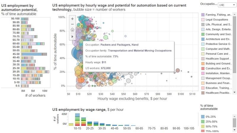 robotics chart